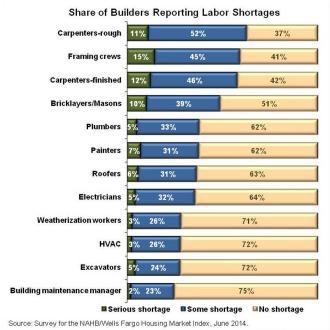 NAHB June 2014 Labor Chart